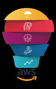 Cloud Solutions - AWS Cloud & DevOps Training - AWS Cloud Fundamentals