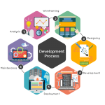 Cloud Solutions - DevOps Consulting - Culture Uplift
