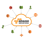Cloud Solutions - AWS Cloud & DevOps Training - Specific AWS Services